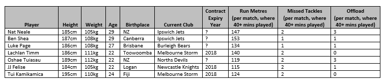 2019 Forward Targets