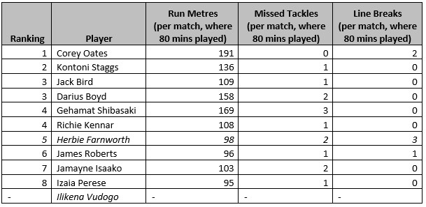 Centres and Wingers