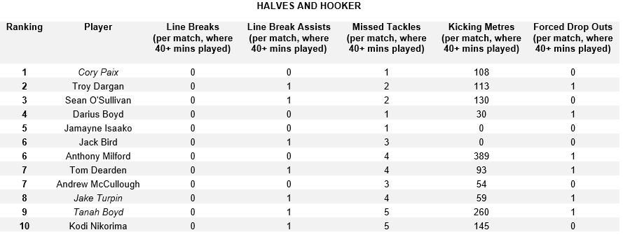 Halves and Hooker