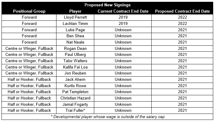 Proposed New Signings